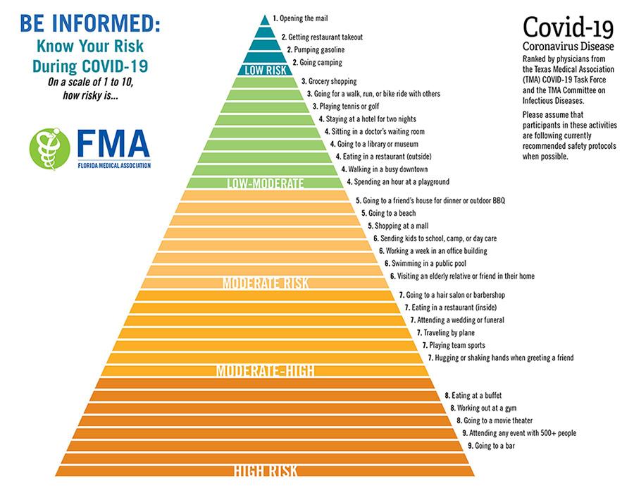 Risk Assessment Infographic